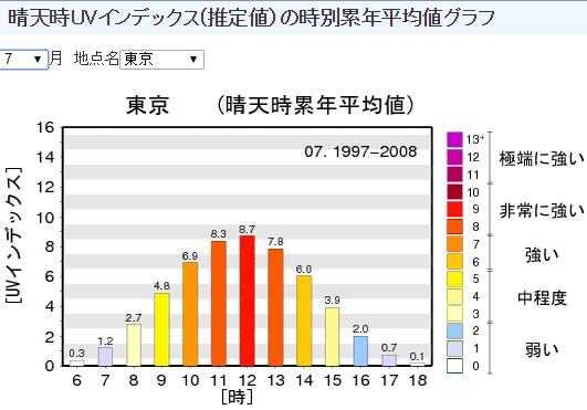 気象庁| 晴天時UVインデックス 推定値)の時別累年平均値グラフ