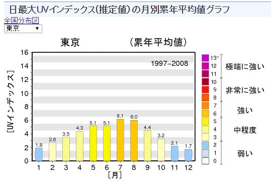 気象庁| 日最大UVインデックス 推定値)の月別累年平均値グラフ