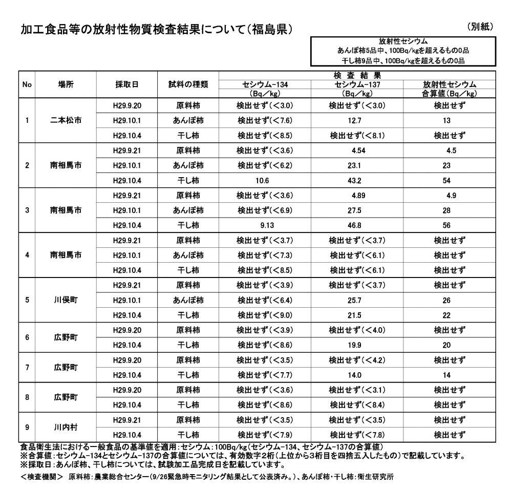 福島県産のあんぽ柿の安全検査レポート