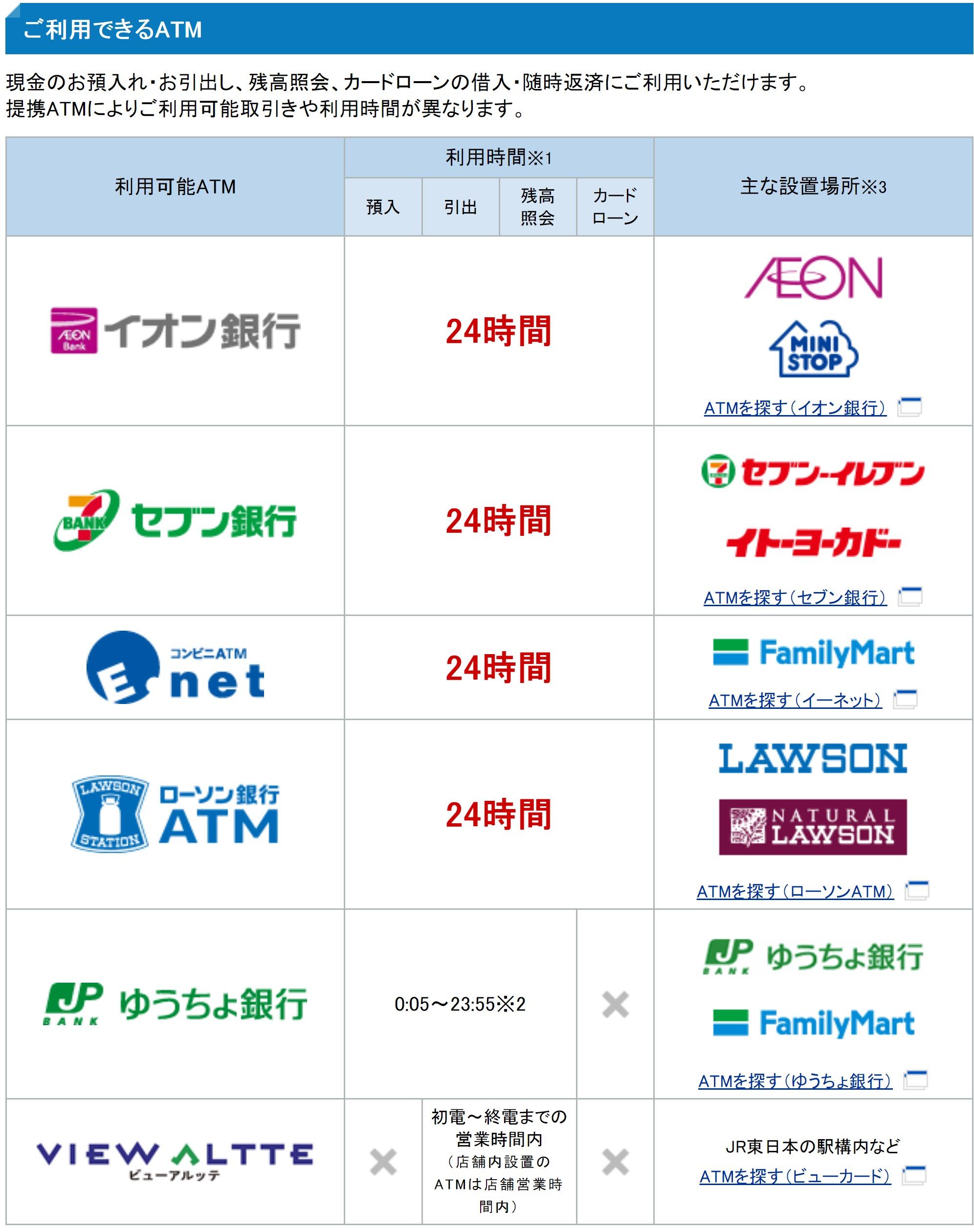 住信SBIネット銀行 ATM 利用可能時間